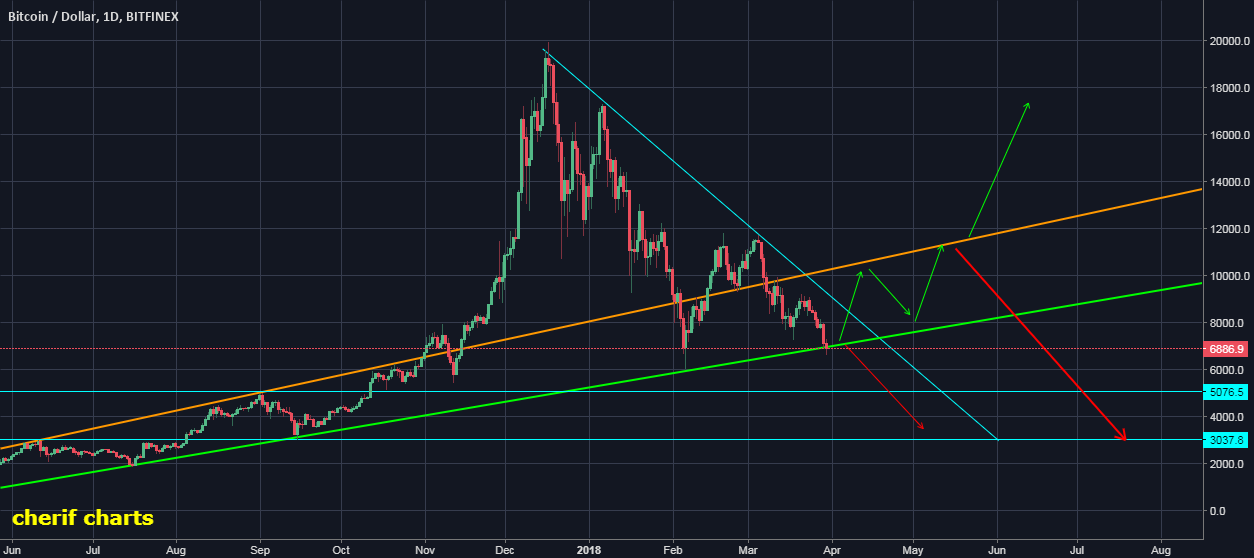 BTC ON THE EDGE