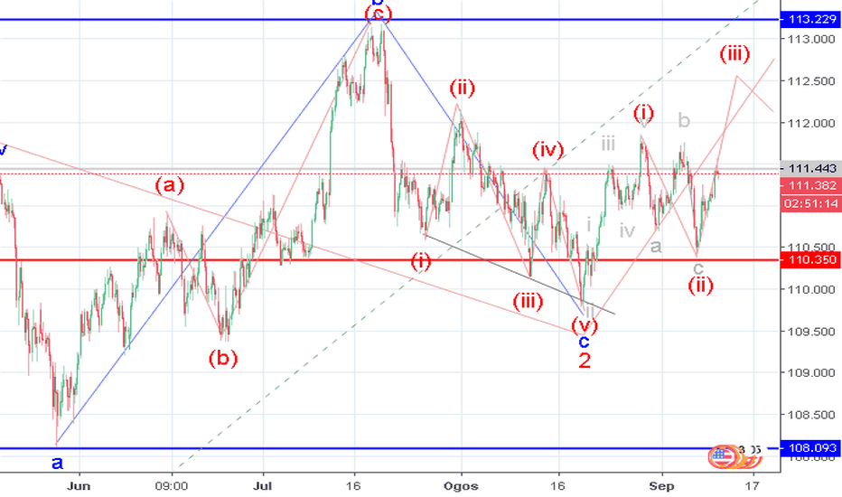 USDJPY: USD/JPY: analisis wave