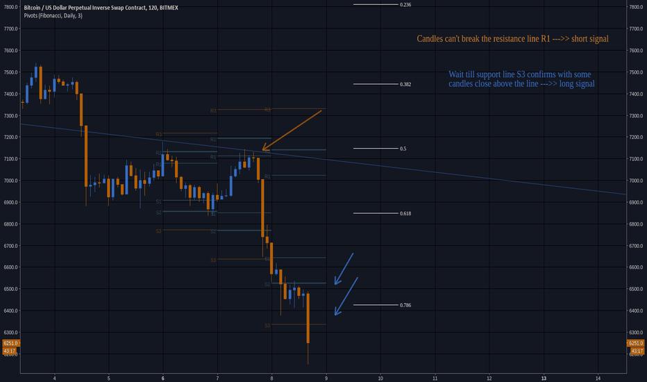 XBTUSD: BTC/USD Analysis