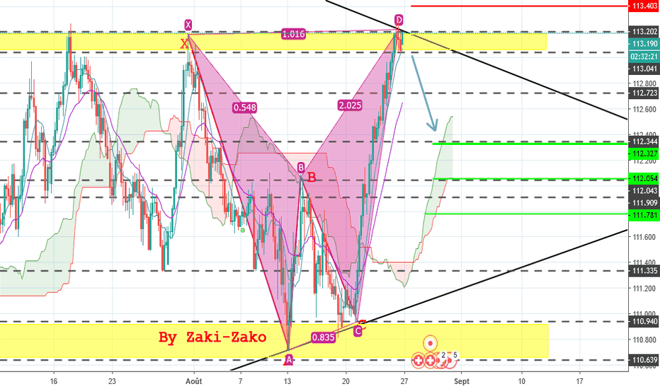 CHFJPY: CHFJPY H4 Potential Sell