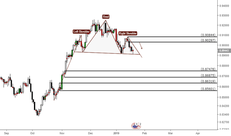 NZDCAD: possible H&S pattern?