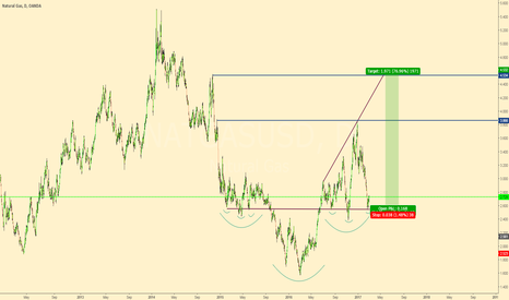 NATGASUSD: Huge H&S on NatGas