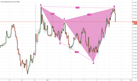 EURJPY: cypher pattern is running