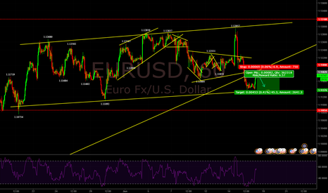 EURUSD: FALLING AFTER A PULLBACK ???