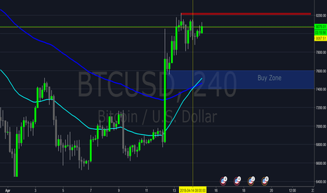 BTCUSD: Bitcoin to make 1-2-3 Pattern
