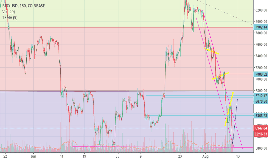 BTCUSD: Another bounce off 5800