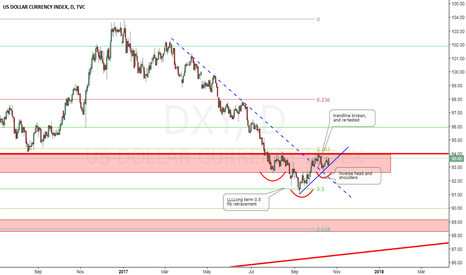 DXY: USD going bullish again