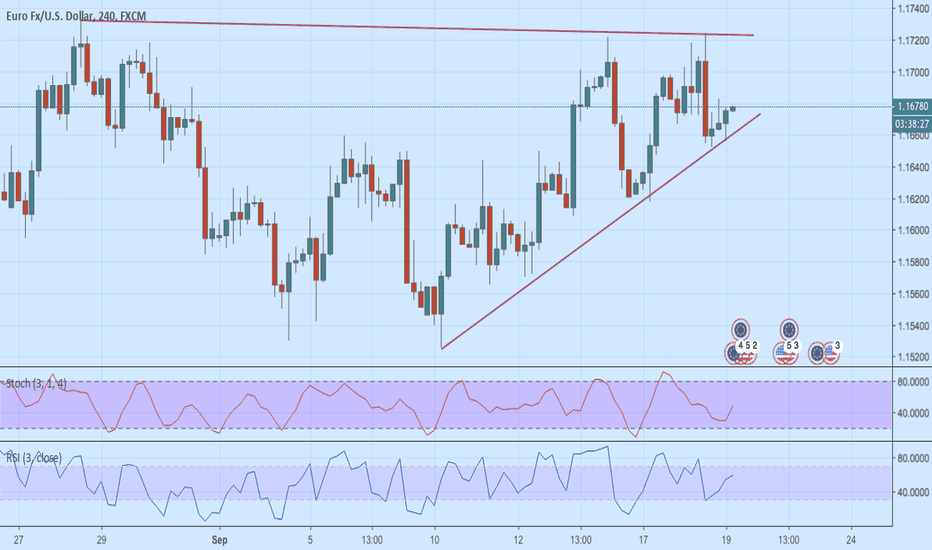 EURUSD: EUR/USD Within Trendline