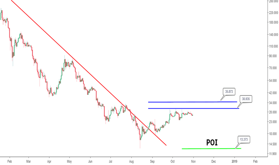 BTGUSD: Bitcoin Gold analysis: Resumption of bullish trend