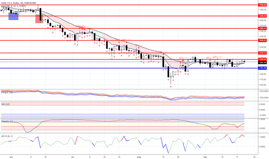 XAUUSD: Range trading:  Gold and Oil  as for 09/20/2018