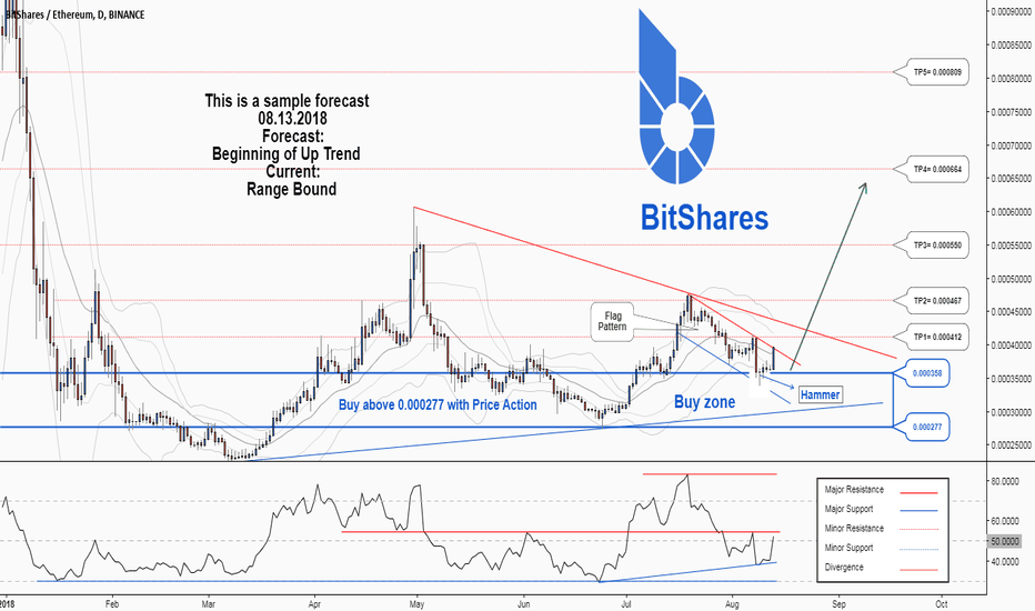 BTSETH: A trading opportunity to buy in BTSETH