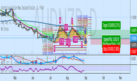AUDNZD: Gartley