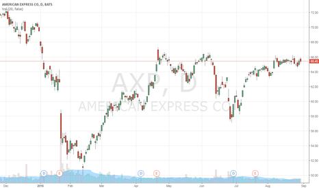 AXP: wait