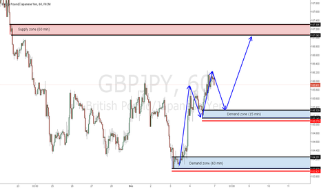 GBPJPY: GBPJPY: 2 x demand zones for long positions