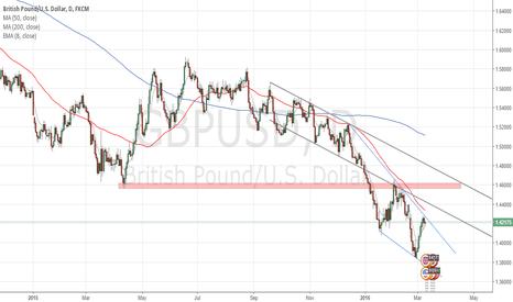 GBPUSD: GBPUSD Summary & Trade Setup
