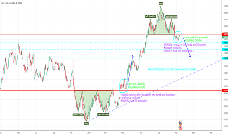 EURUSD: Will EURUSD go DOWN??? DAILY Time frame