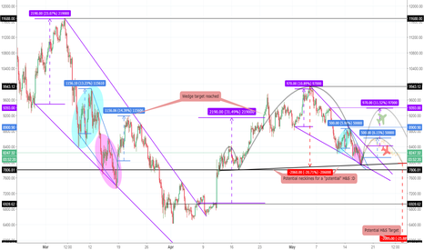 BTCUSD: Wedge in wedge fractal analysis