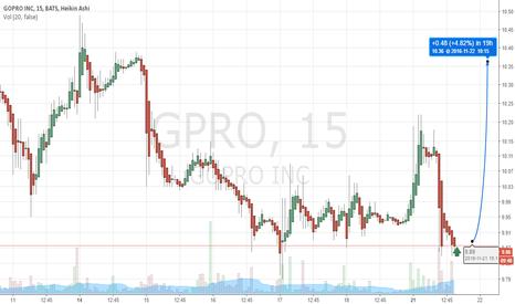 GPRO: Buy Alert $GPRO at 9.87 (Swing Trading) (Breakout)