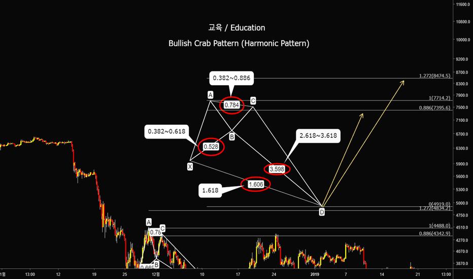 BTCUSD: [교육] 하모닉 패턴, 강세 크랩 패턴 (Harmonic Pattern, Bullish Crab pattern.