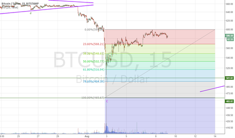 BTCUSD: The pattern is unclear!