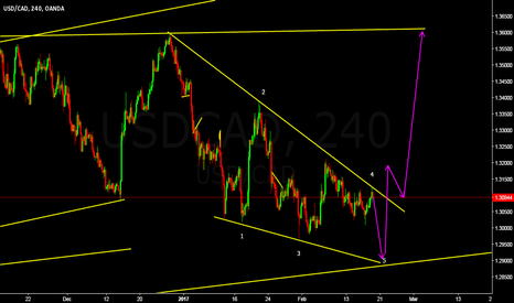 USDCAD: long after completion of last leg of reversal pattern
