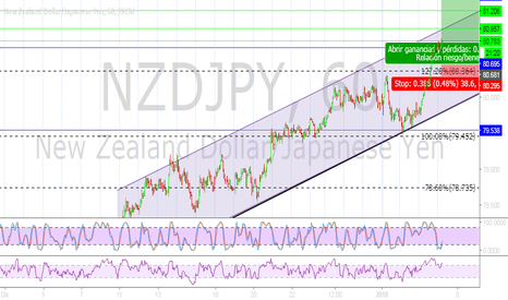 NZDJPY: Buy to TP1