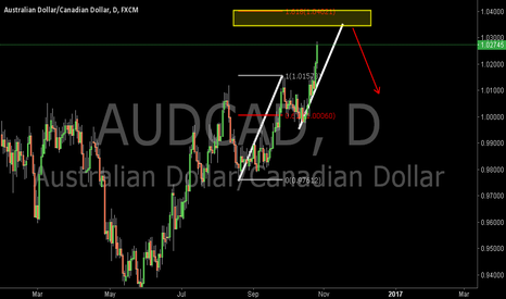 AUDCAD: AUDCAD:Potential Bearish AB=CD Pattern and the 1.618EXT