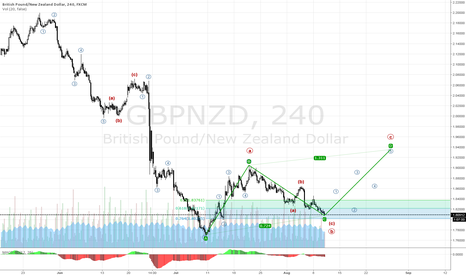 GBPNZD: GBPNZD - In a correction