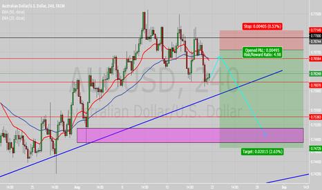 AUDUSD: AUDUSD 4HR break of current trend line?