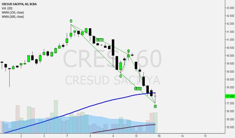 CRES: Cresud entra en zona de control