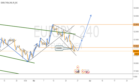 EURJPY: LONG SET UP IN EURJPY - 4H CHART