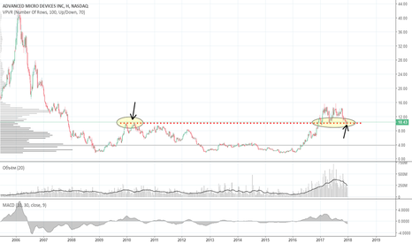 AMD: Цена на долгосрочной поддержке
