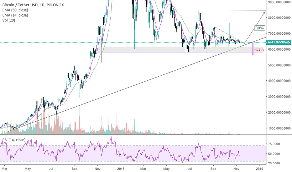 BTCUSDT: BTC Potential swing up to $8400