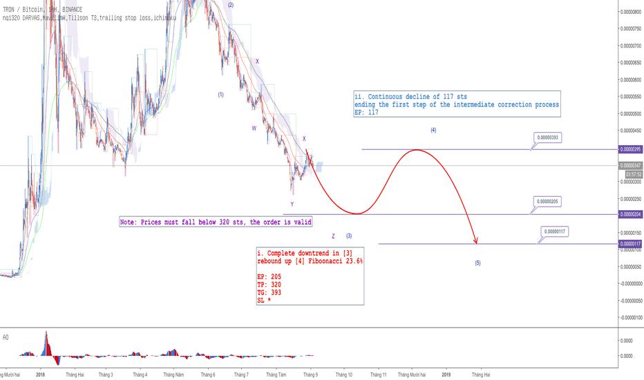 TRXBTC: TRX - Hiệu chỉnh sâu sau quá trình tăng giá của coin trăm tỷ