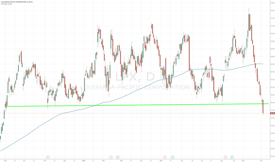 LPX: $LPX overshot to the downside Looking for a sharp rebound higher