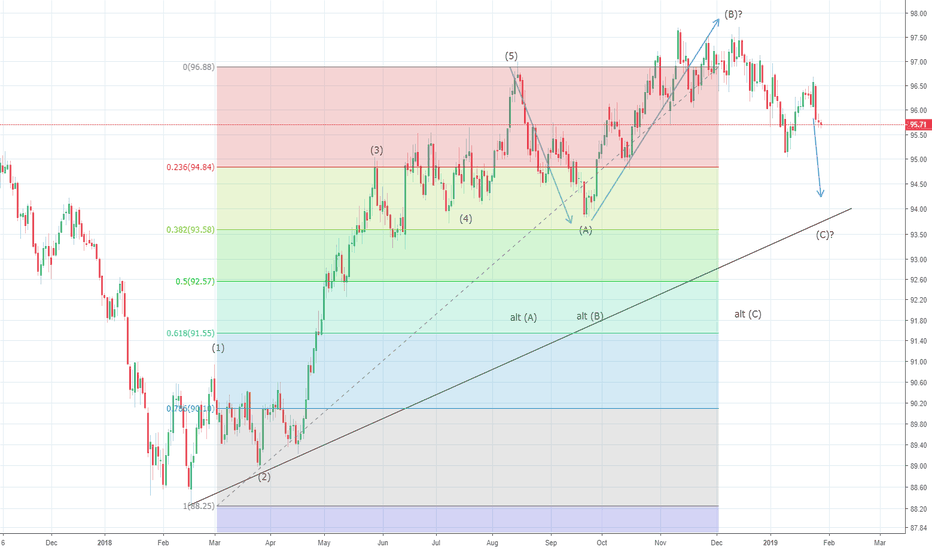 DXY: US Dollar Index could pullback up to 96.30 before drop resumes