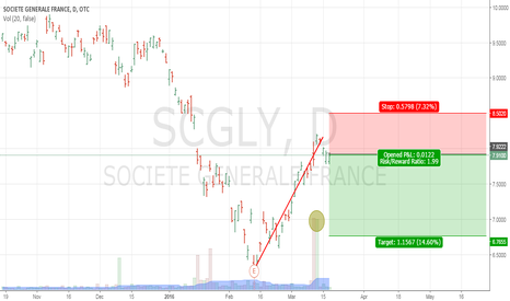 SCGLY: Big Volumes on D1 and price changes only slightly