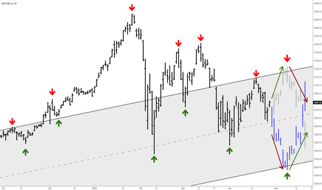 SPX: S&P 500: At the crossroads between a bull and bear market
