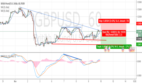 GBPUSD: GBPUSD ANALYSIS SHORT