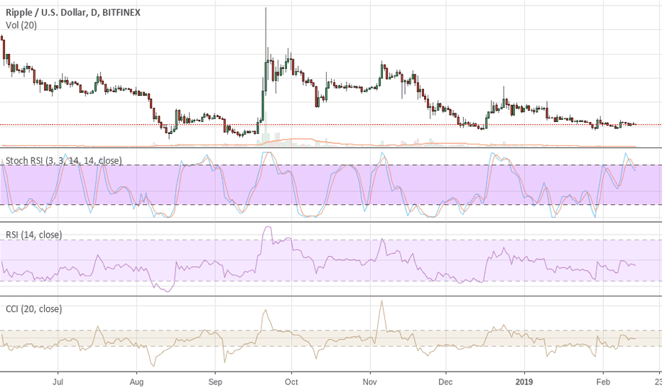 XRPUSD: XRP Now What After The JP Morgan Announcement Today ?