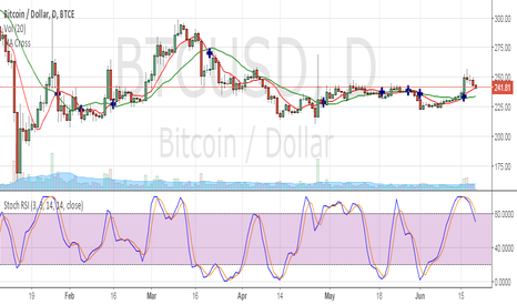 BTCUSD: Looks like it's going up