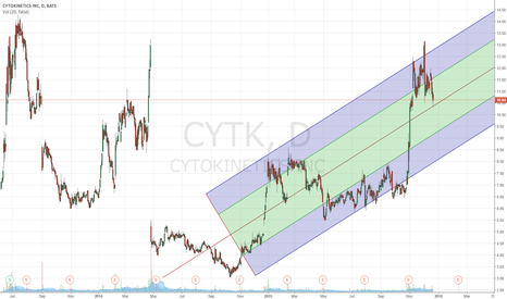 CYTK: Will CYTK drop further before climbing back to a new high?