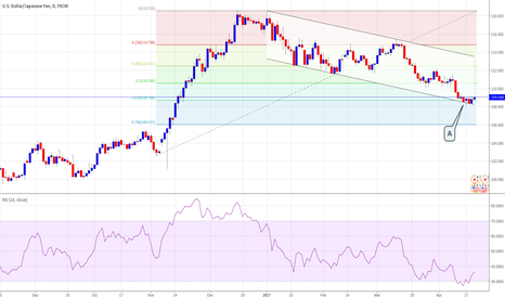 USDJPY: USDJPY Channel & Fibonacci respect and RSI oversold. Cover short