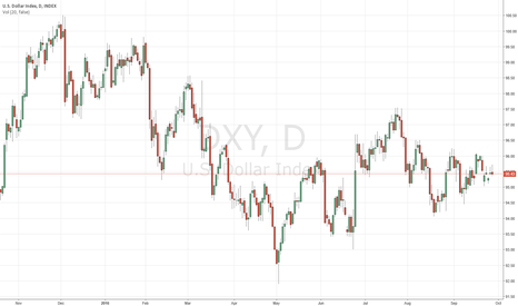 DXY: DXY expected to rise tomorrow in U.S trading session