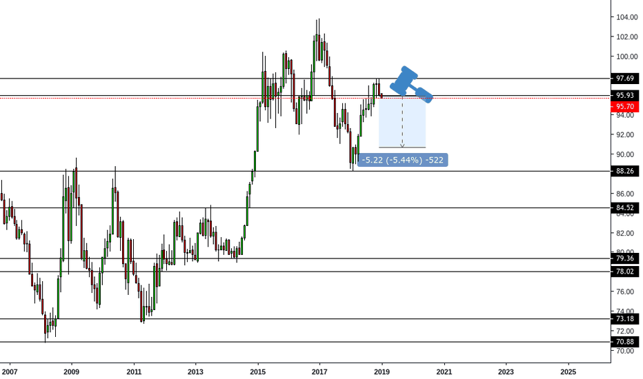 DXY: DXY Long Term Chart