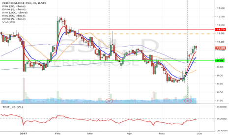 GSM: GSM- Potential short from Resistance at $11.47 to $9.88