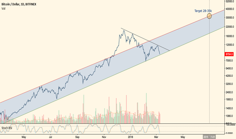 BTCUSD: BTC still bullish within log channel