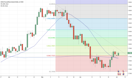 GBPNZD: Looking at Bullish Moves on GBP NZD