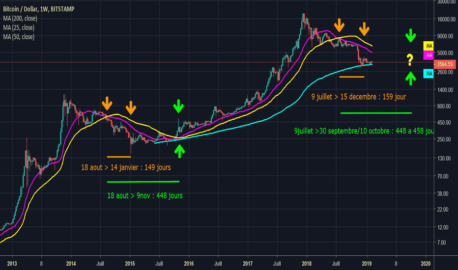 BTCUSD: Fin du crash ? Bottom or not Bottom ?