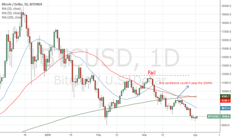 BTCUSD: BTC will remain to below of 200MA for a while..